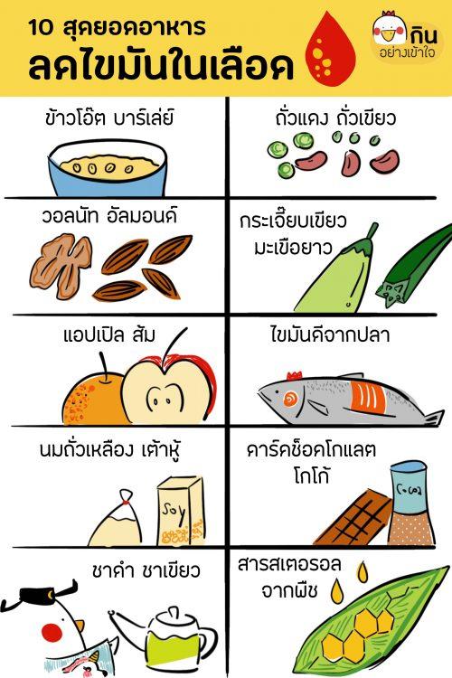 อาหาร ลดไขมันในเลือด ลดคอเลสเตอรอล